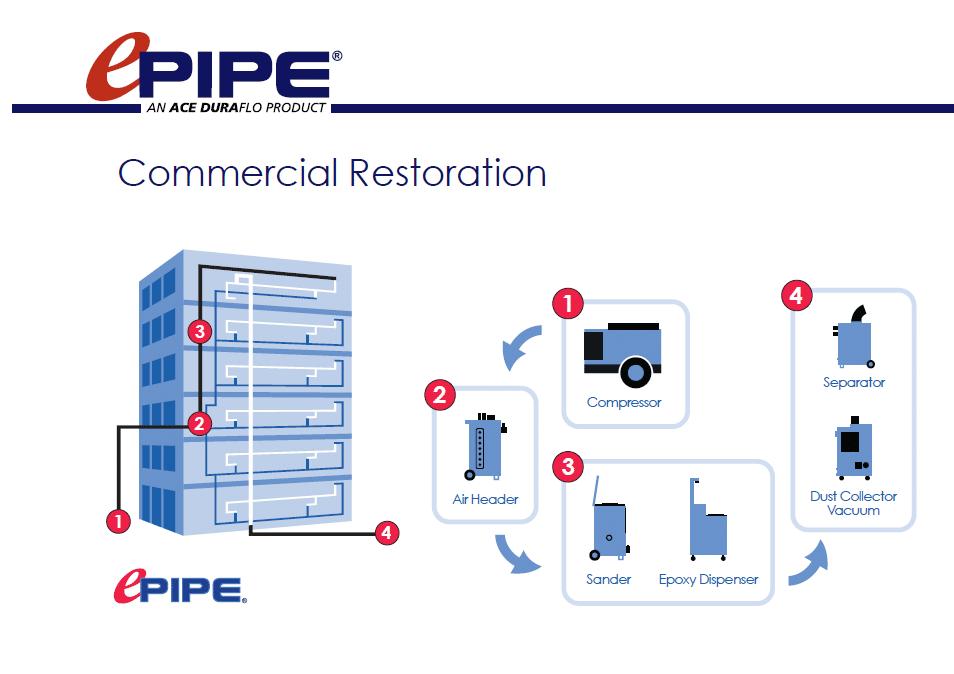 Commercial plumbing pipe restoration