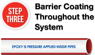 Barrier Coating Throughout the System